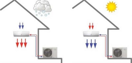 illustration d'une climatisation réversible