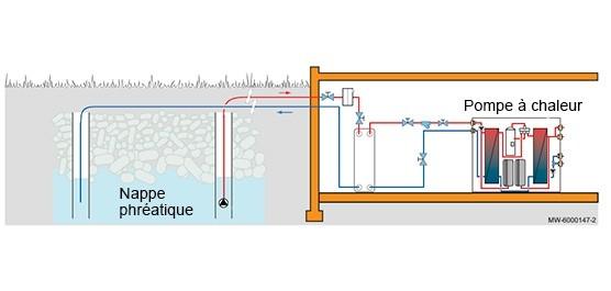 schema pac eau eau