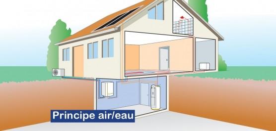 Schéma explicatif pour la pompe à chaleur air/eau