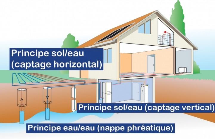 Géothermique avec pompe à chaleur sol/eau par captage horizontale ou verticale et pompe à chaleur eau/eau sur nappe phréatique