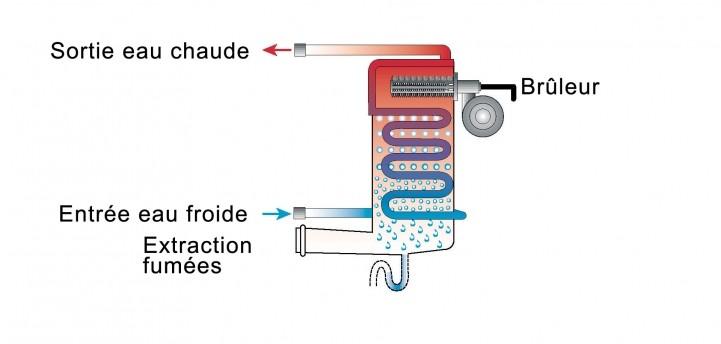 Schéma de principe de la technique de la condensation