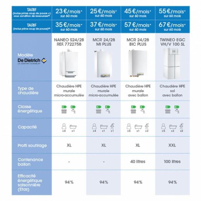 chaudières gaz haute performance