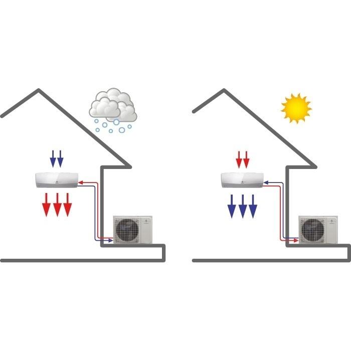 Fonctionnement d'un climatiseur réversible