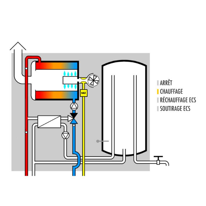 chaudiere gaz fonctionnement