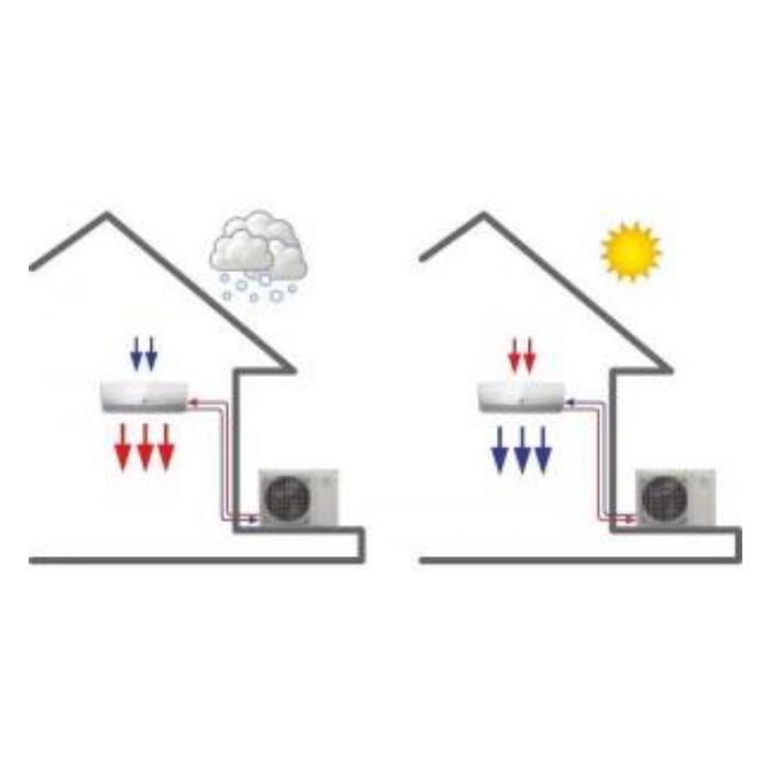 principe fonctionnement climatiseur reversible