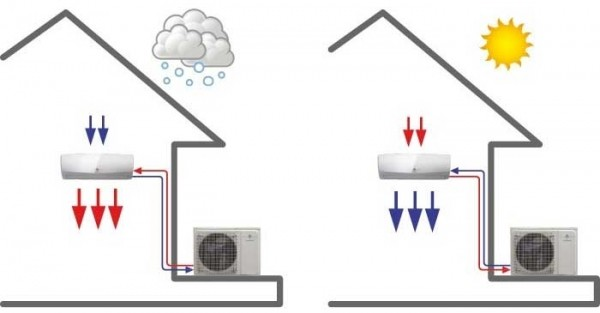 Principe de fonctionnement d'un climatiseur réversible fonctionnant l'été et l'hiver
