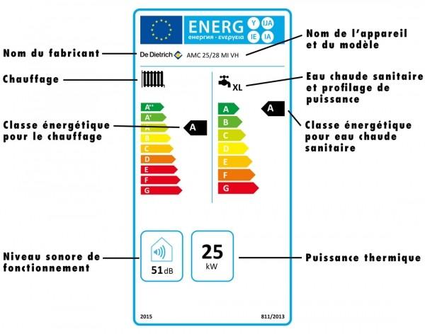 étiquette énergie pour tous les appareils de chauffage