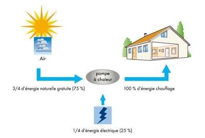 Schema d'un chauffage par aérothermie