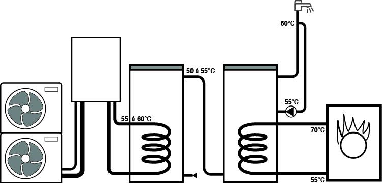 HPI C schéma pour préchauffage ECS thermodynamique par semi-accumulation