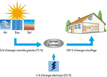 Schema expliquant le fonctionnement d'une pompe à chaleur
