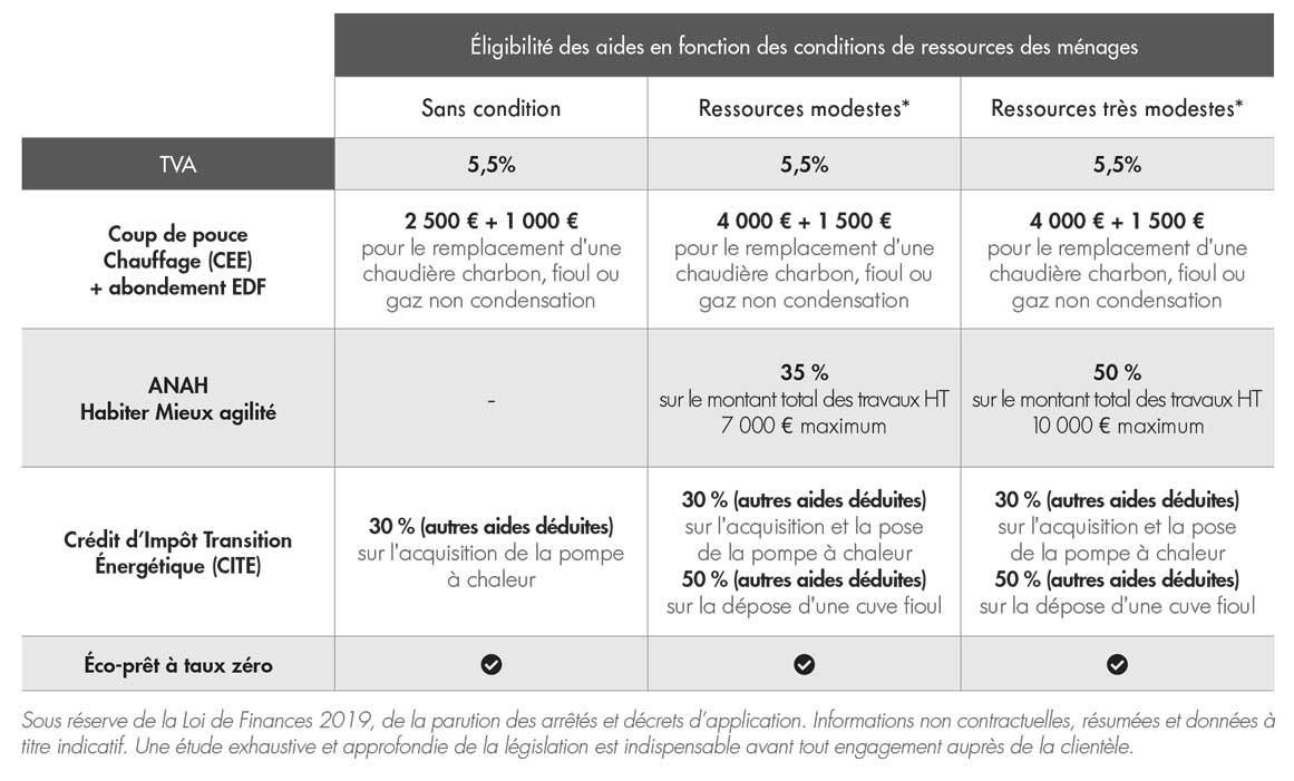 Tableau éligibilité des aides en fonction des conditions de ressources des ménages