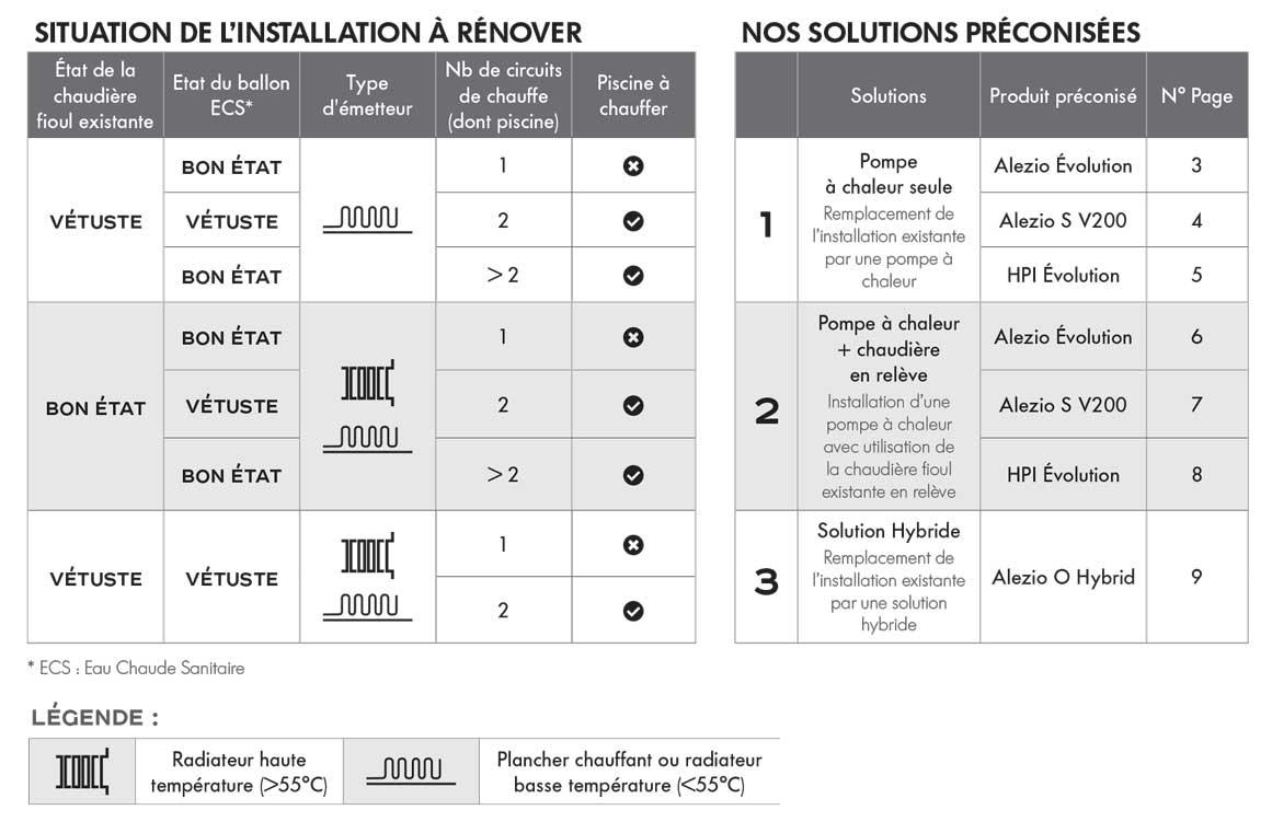 Tableau récapitulatif des solutions préconisées pour remplacer une installation fioul par une PAC