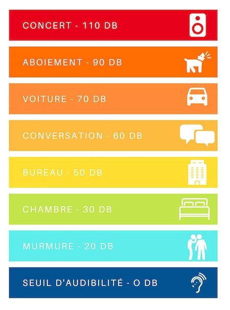exemple d'échelle des décibels