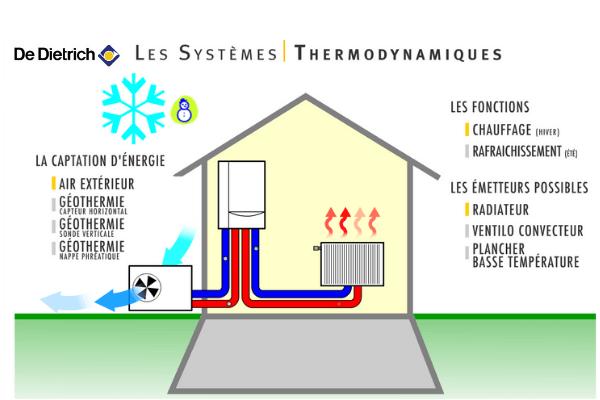 pompe a chaleur air eau fonctionnement