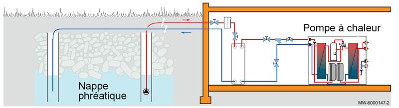 schéma pompe à chaleur eau eau