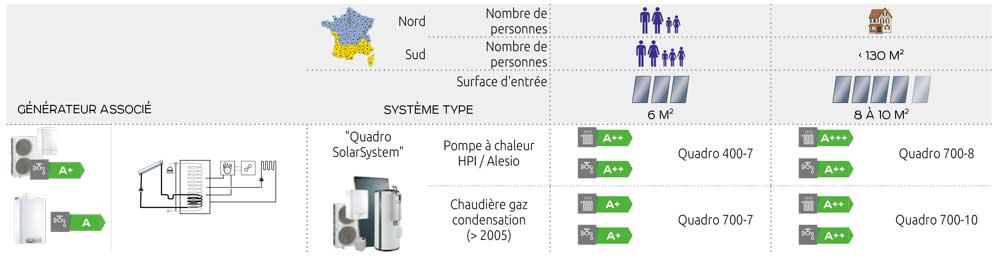 pompe à chaleur solaire guide comparatif