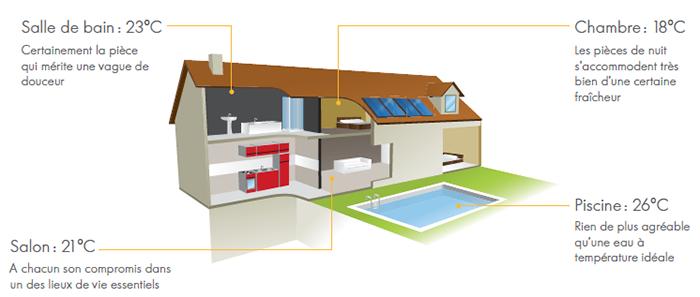 Image d'une maison et des différentes régulations de température possible en fonction des pièces